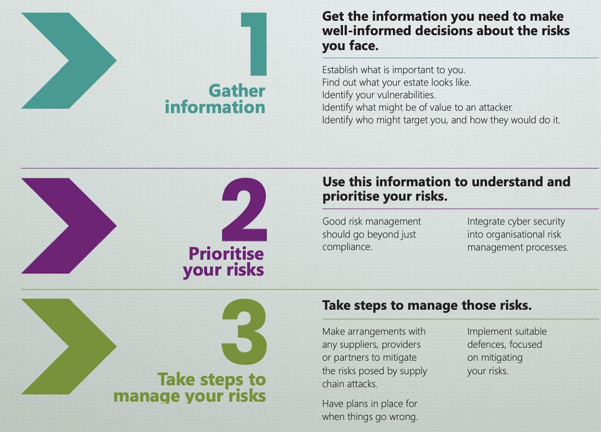 1-2-3 cyber risk management