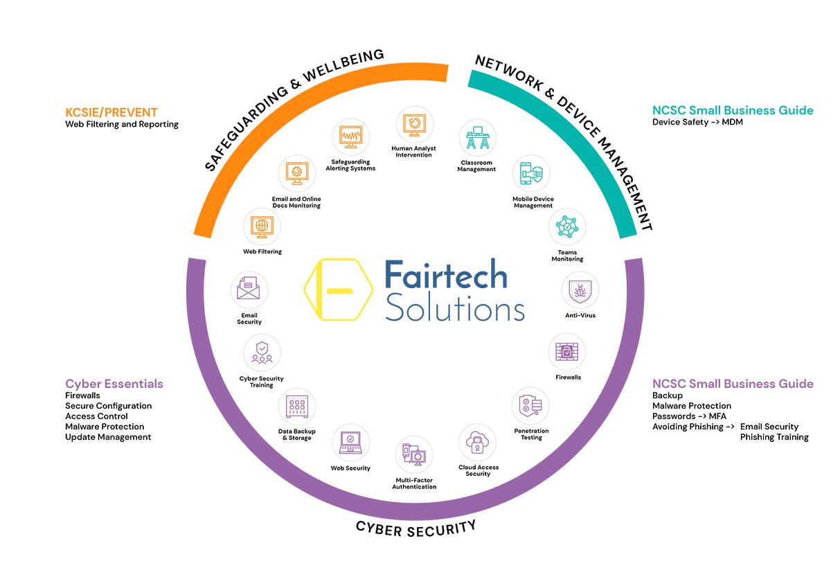 fairtech products