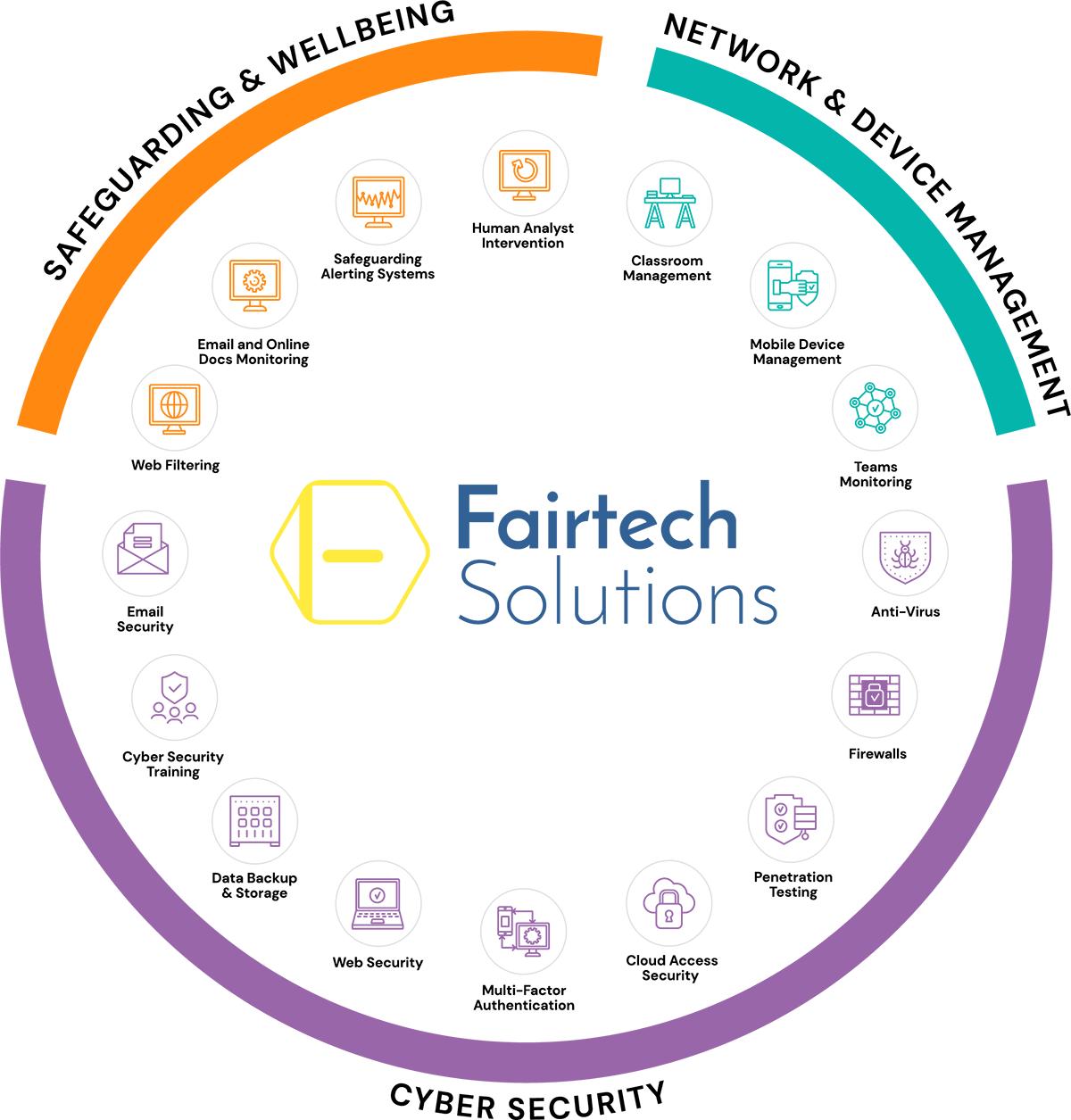 fairtech services